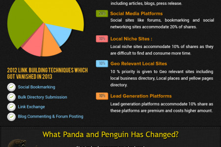 Link Building in 2013 Infographic Infographic