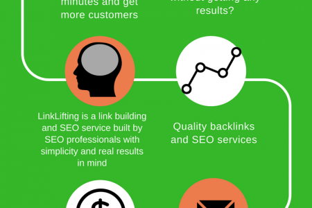 LinkBuilding Service of LinkLifting Infographic
