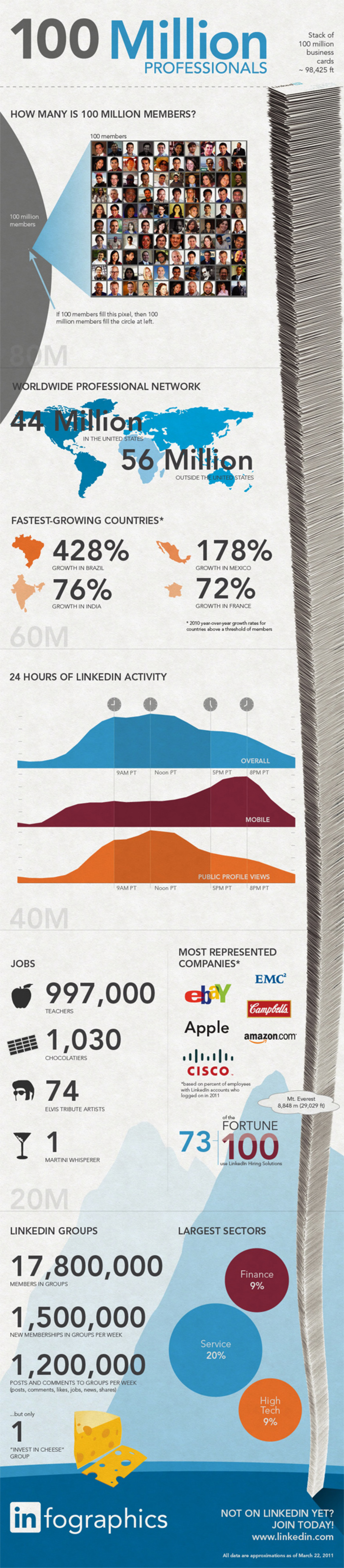 LinkedIn - The Largest Professional Network  Infographic