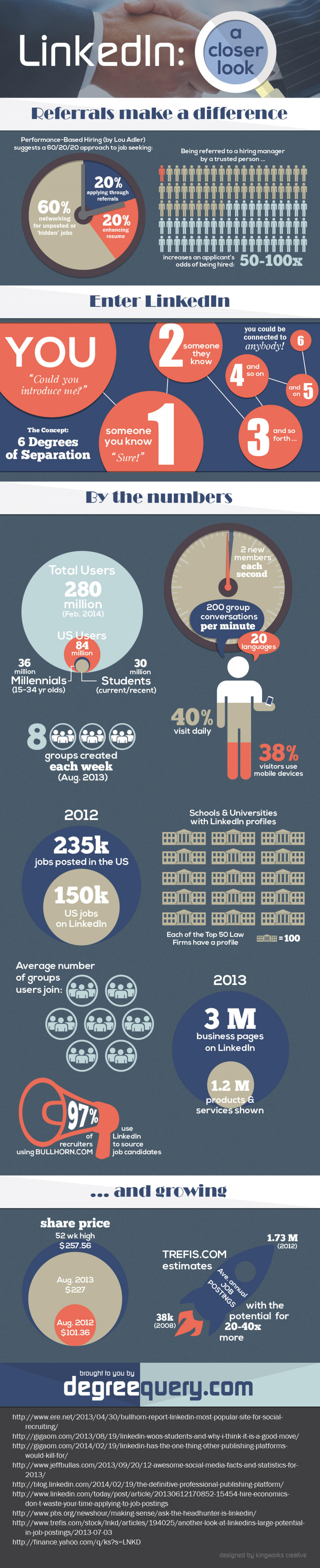 LinkedIn: A Closer Look Infographic