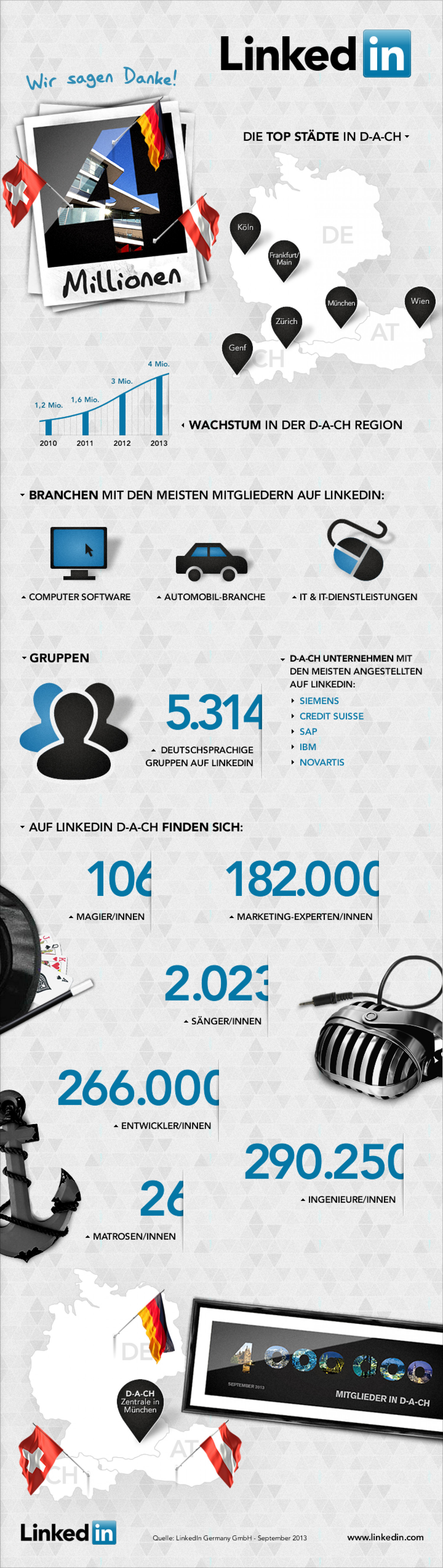 LinkedIn hits 4 Mio German Members Infographic
