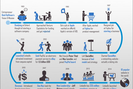 LinkedIn's startup story Infographic