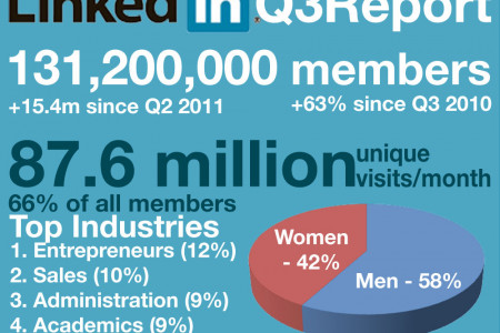 LinkedIn Official Membership Statistics Infographic
