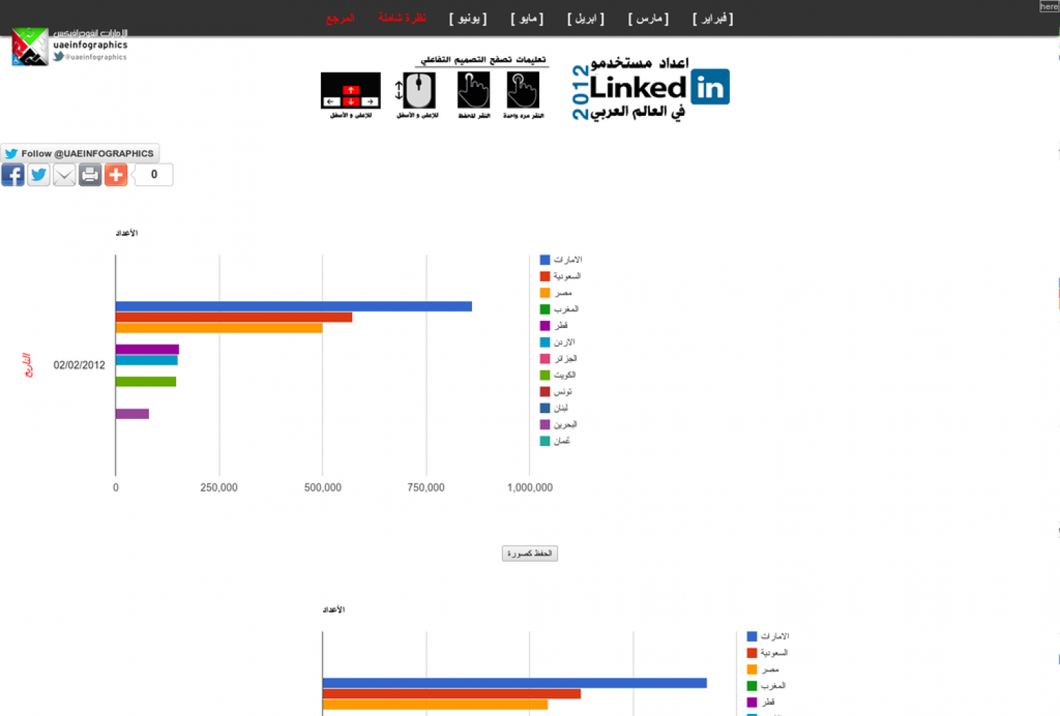 LinkedIn Users in the Arab Region Infographic