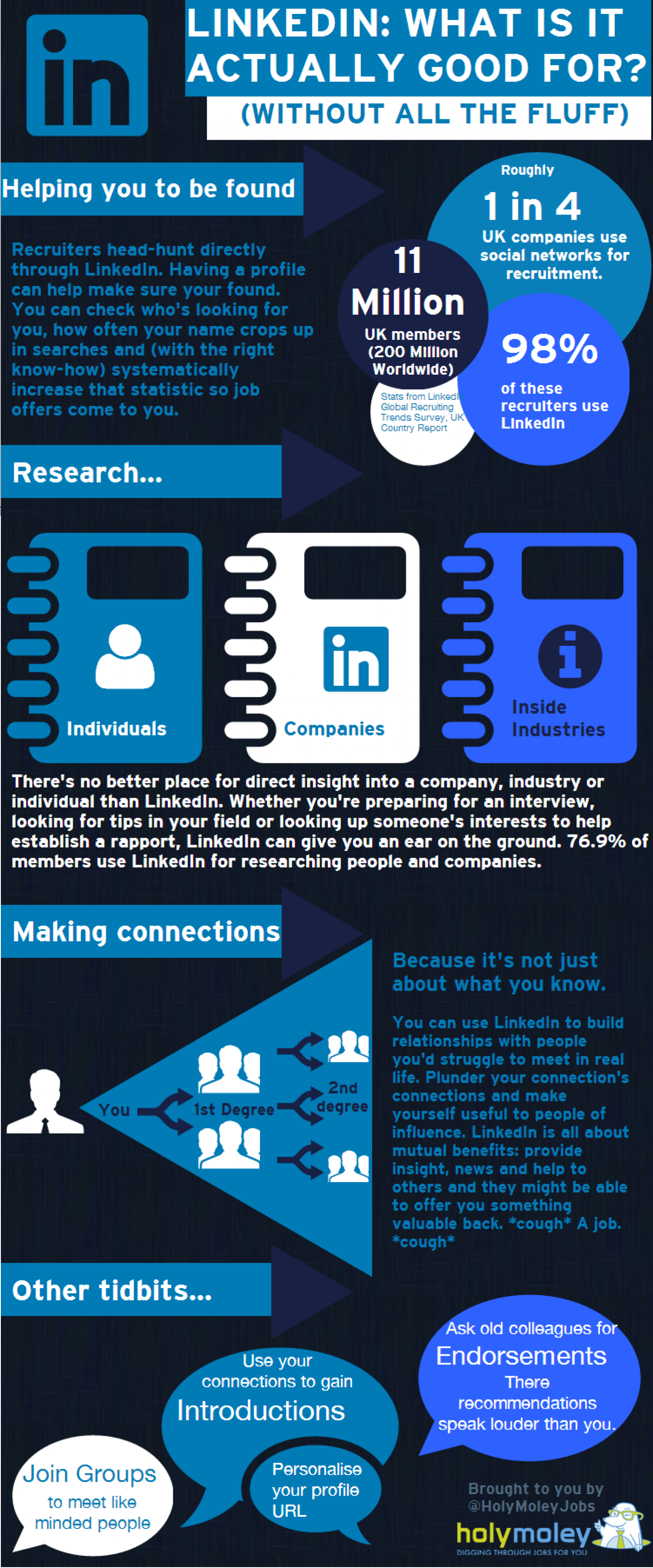 LinkedIn: What's it actually good for? Infographic