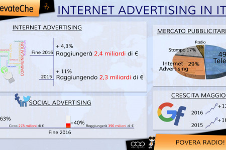 L'Internet Advertising sempre più usato in Italia Infographic