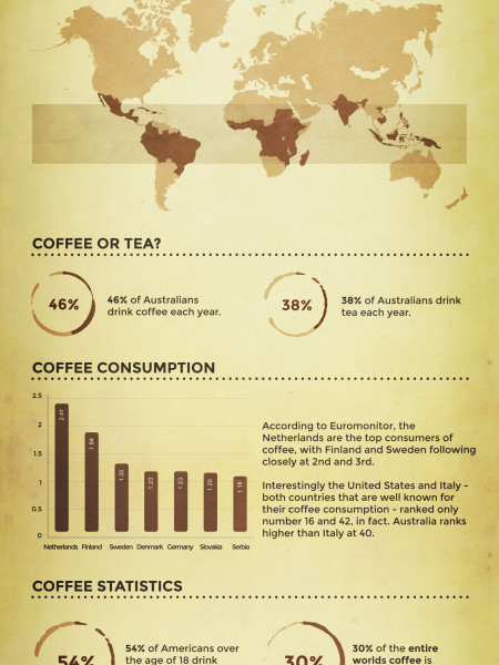 List Of Coffee Facts Infographic