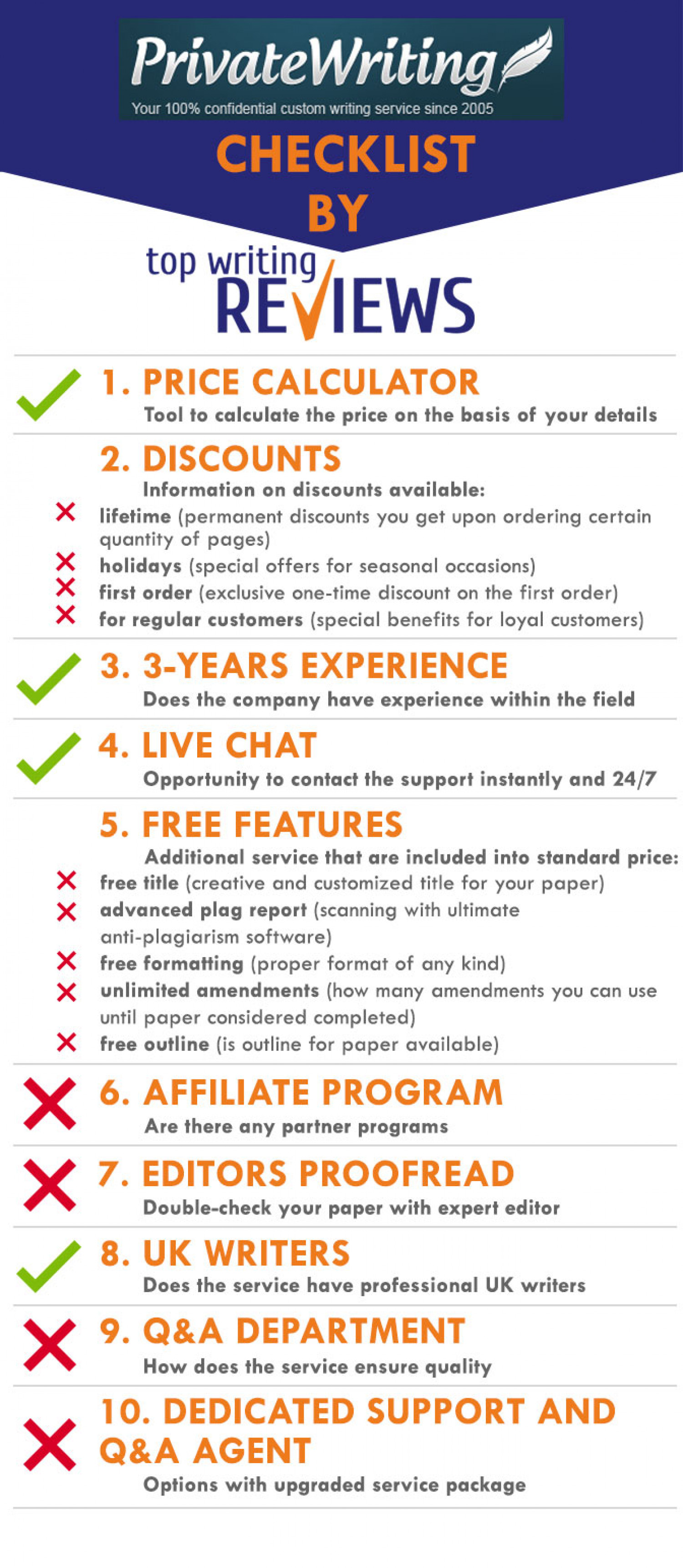 List of features and services of PrivateWriting company made by Top Writing Reviews Infographic
