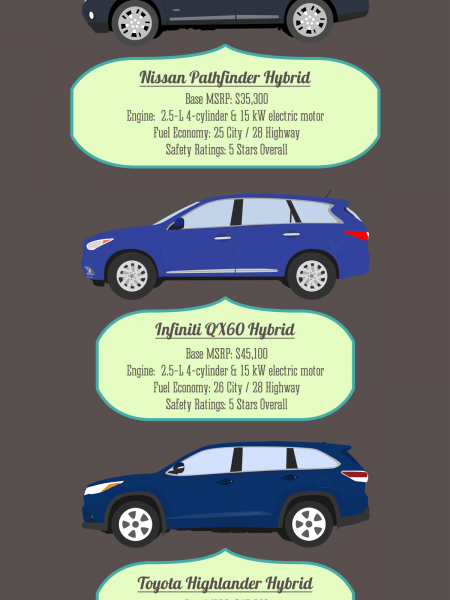 7 Passenger Hybrid Vehicles Infographic