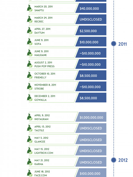 List of mergers and acquisitions by Facebook Infographic