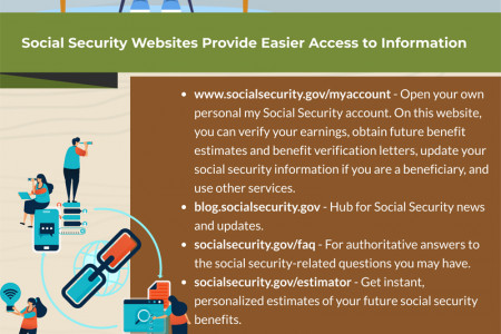 List of Most Popular Top Social Security Websites Infographic