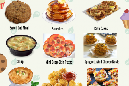 List Of Recipes Baked In Muffin Pan Infographic