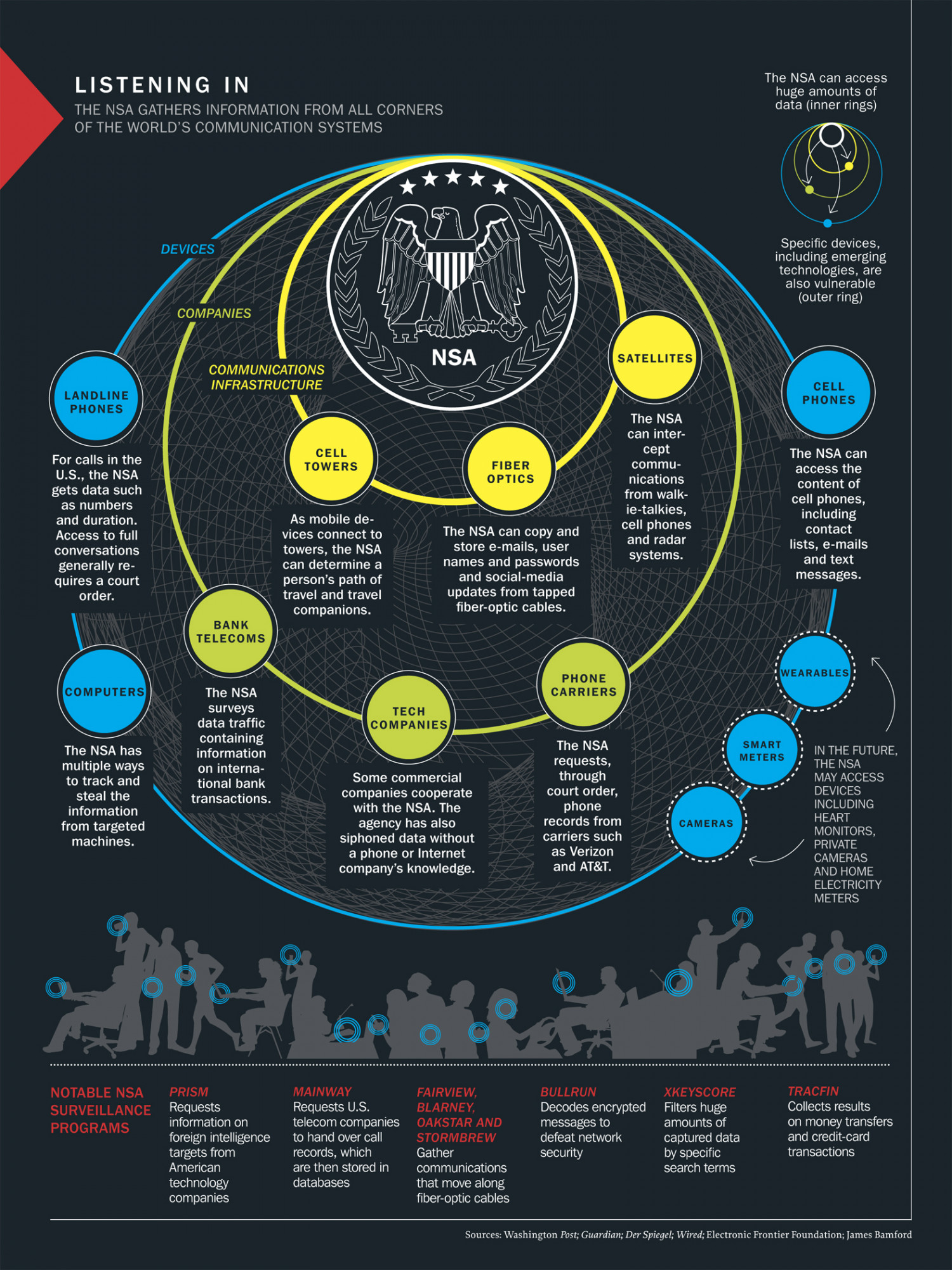 Listening In Infographic