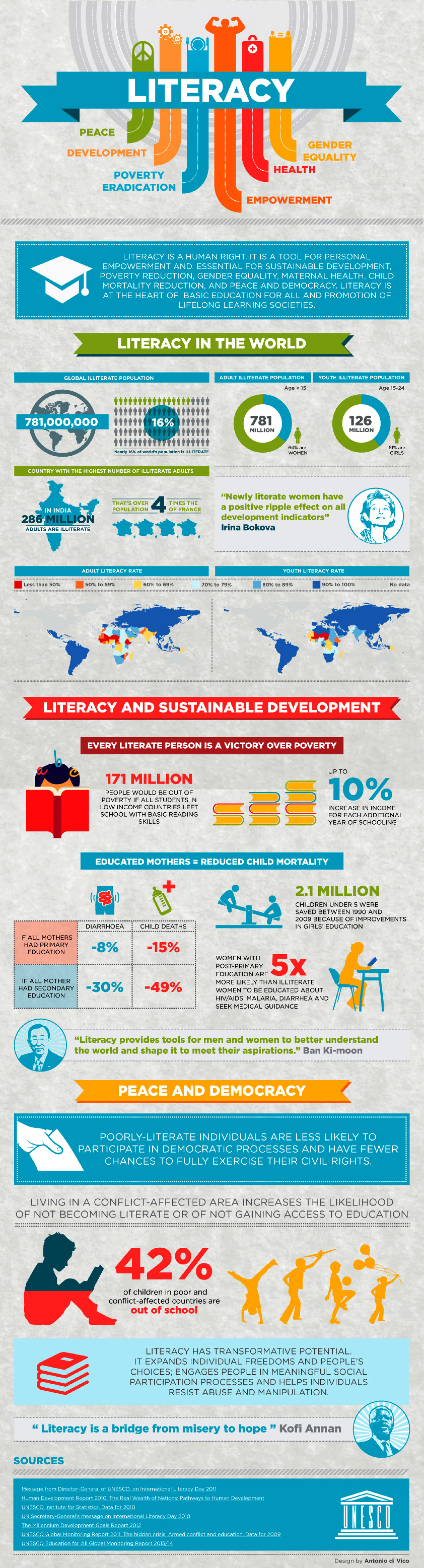Literacy for Sustainable Development  Infographic