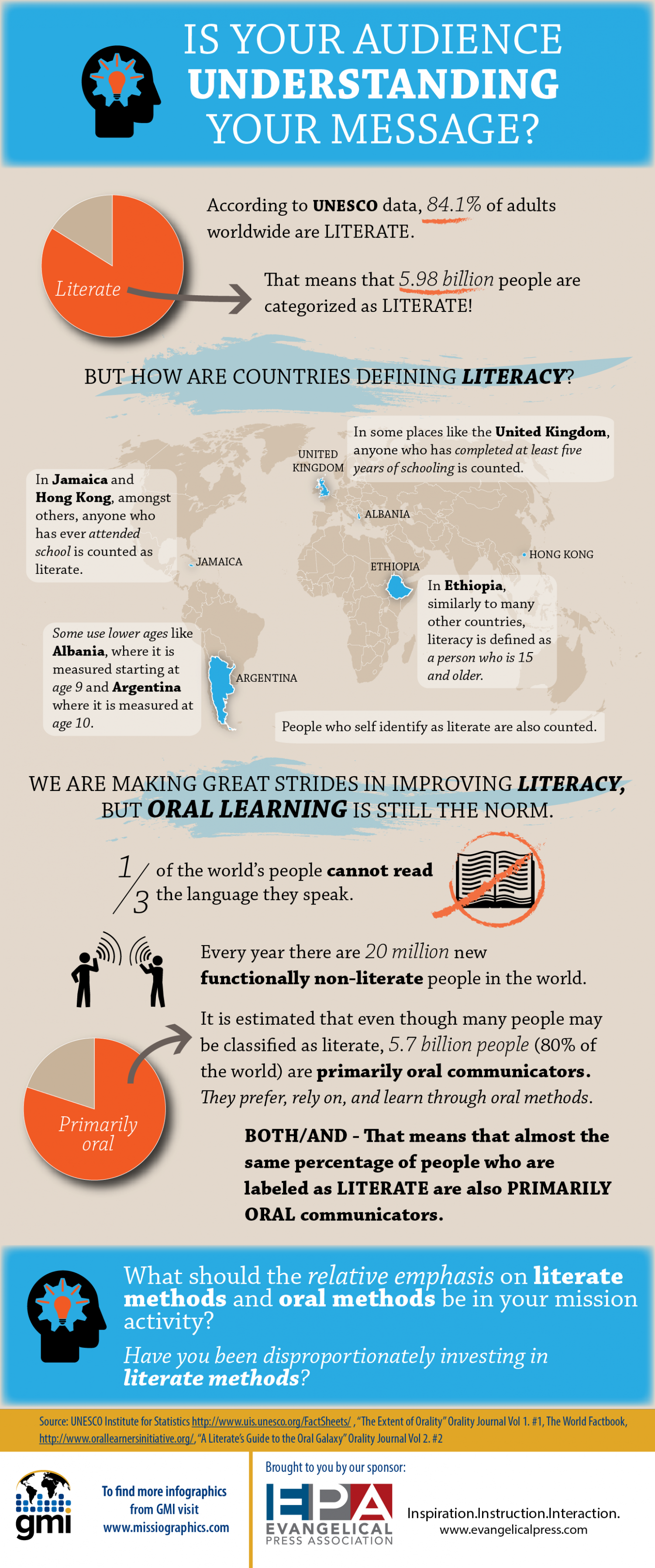 Literacy Infographic Infographic