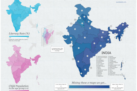 Literacy Rate & Girl Child Population of India Infographic