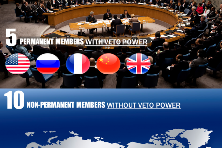 Lithuania and the UN Security Council Infographic