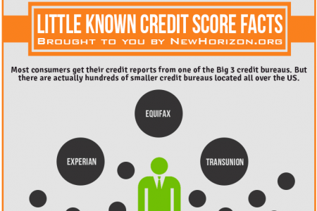 Little Know Credit Score Facts You Should Know!  Infographic