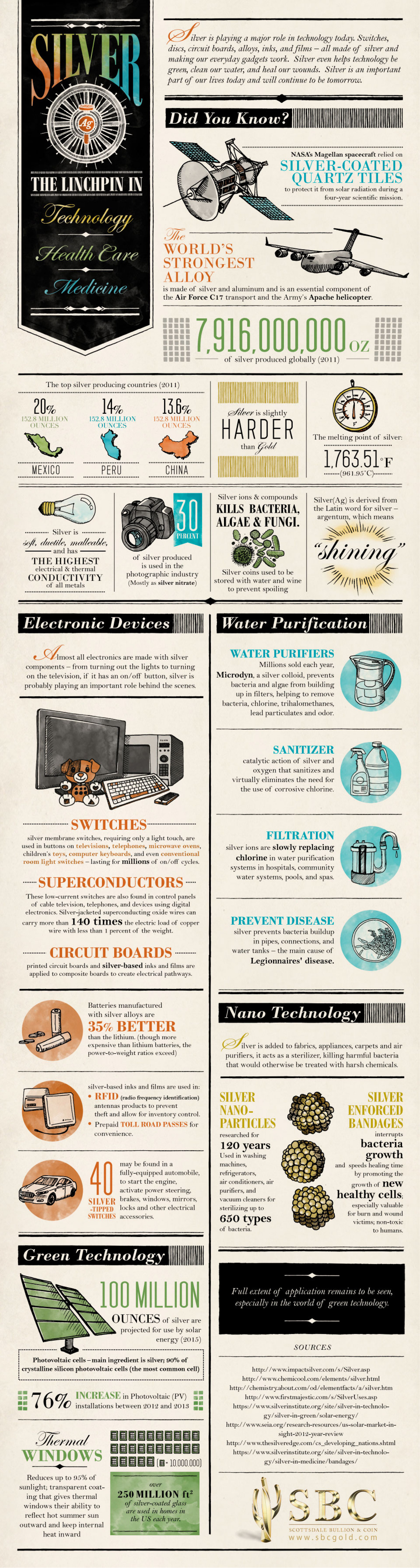 Little-Known Facts About The Importance of Silver in Technology Infographic