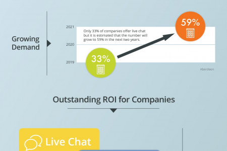 Live Chat Support Services | Value of Chat | GlowTouch Infographics  Infographic