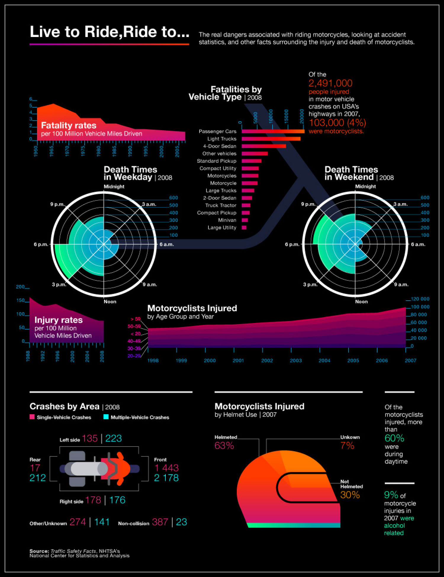 Live to Ride, Ride to.... Infographic