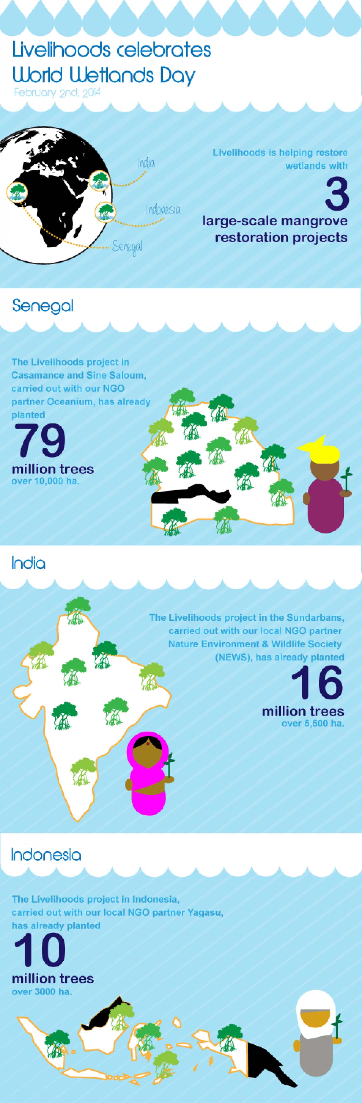 Livelihoods celebrates World Wetlands Day Infographic