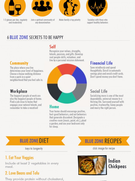 Living Longer in the Blue Zones Infographic