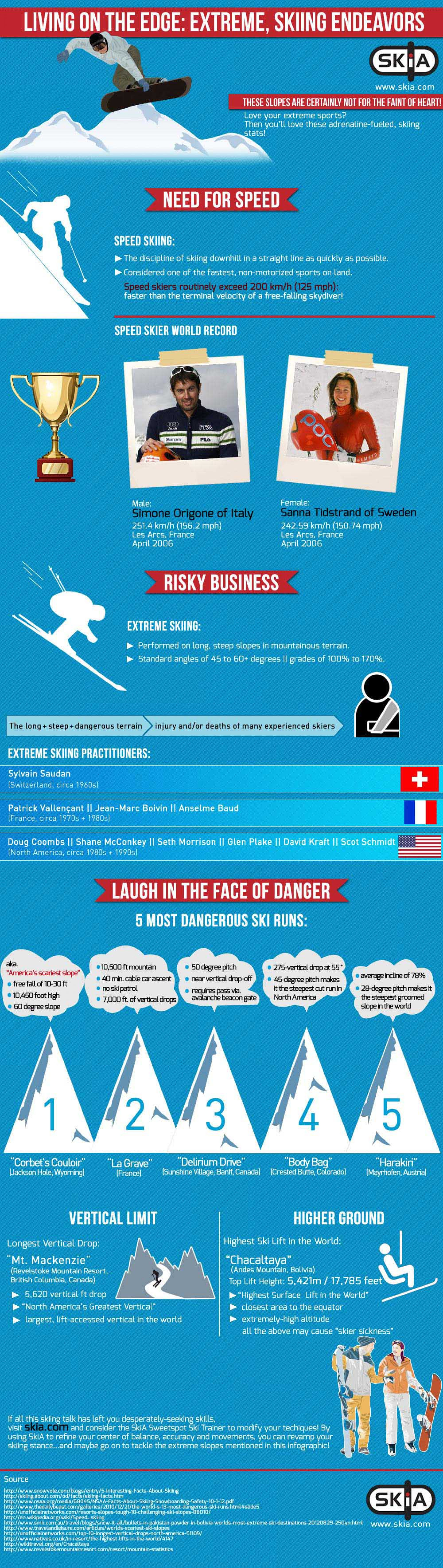living on the edge: extreme, skiing endeavors Infographic