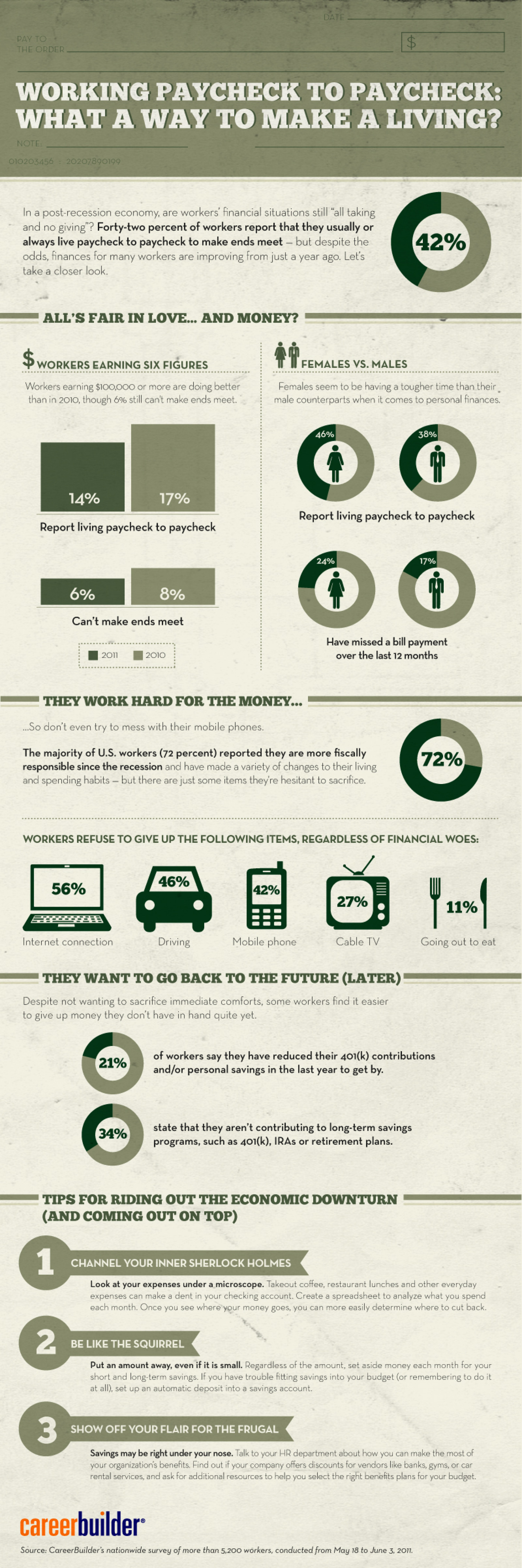 Living Paycheck to Paycheck: What is the Current State of Worker Finances? Infographic