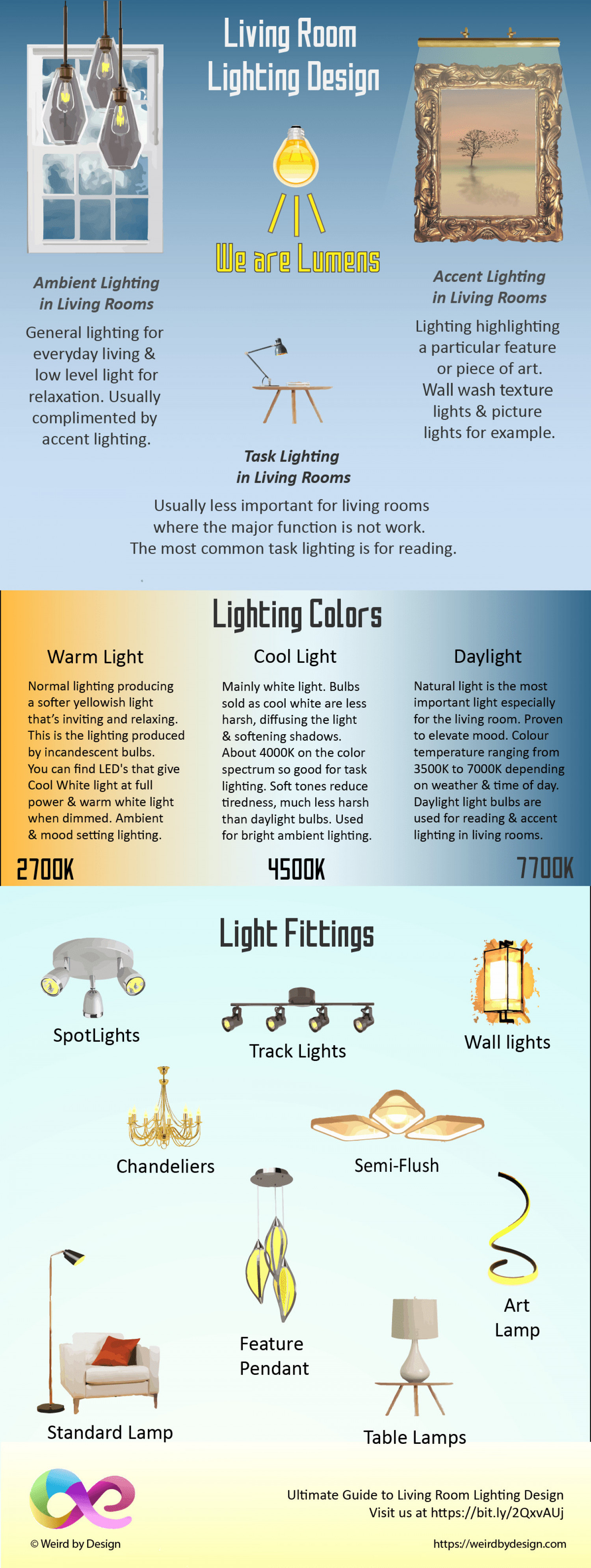 Living Room Lighting Design Infographic