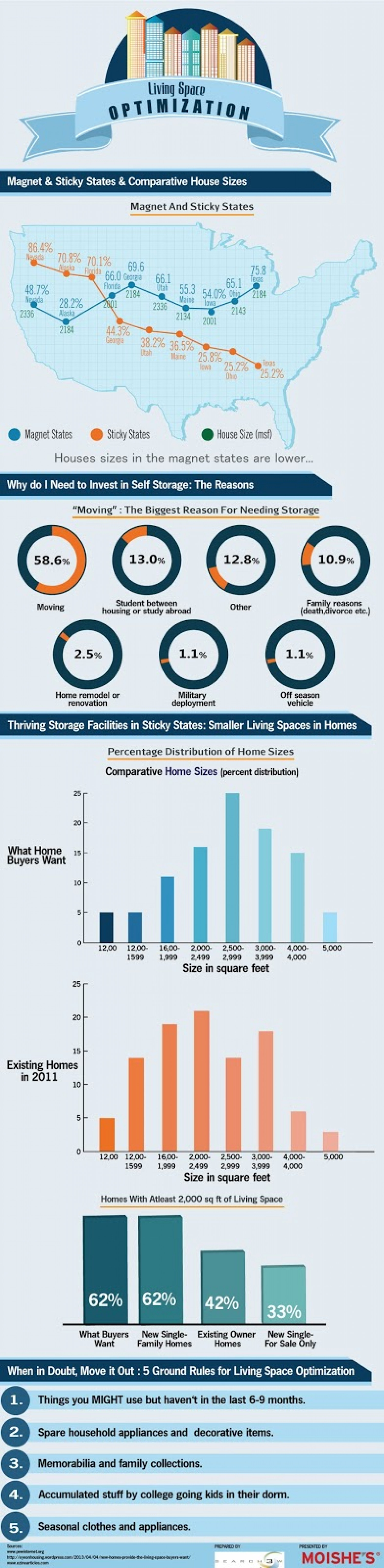 Living Space Optimization - Infographic around living space in the US homes Infographic
