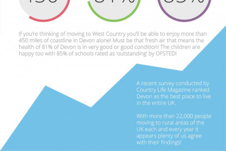 Living the rural West Country Dream Infographic