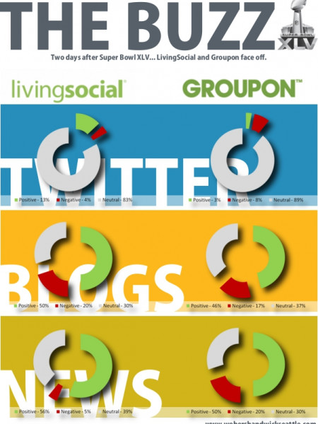 LivingSocial Comes To New Zealand Infographic