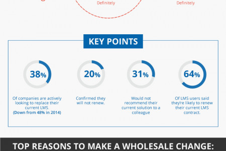 LMS Trends 2015 – Is it Time for Something Different? Infographic