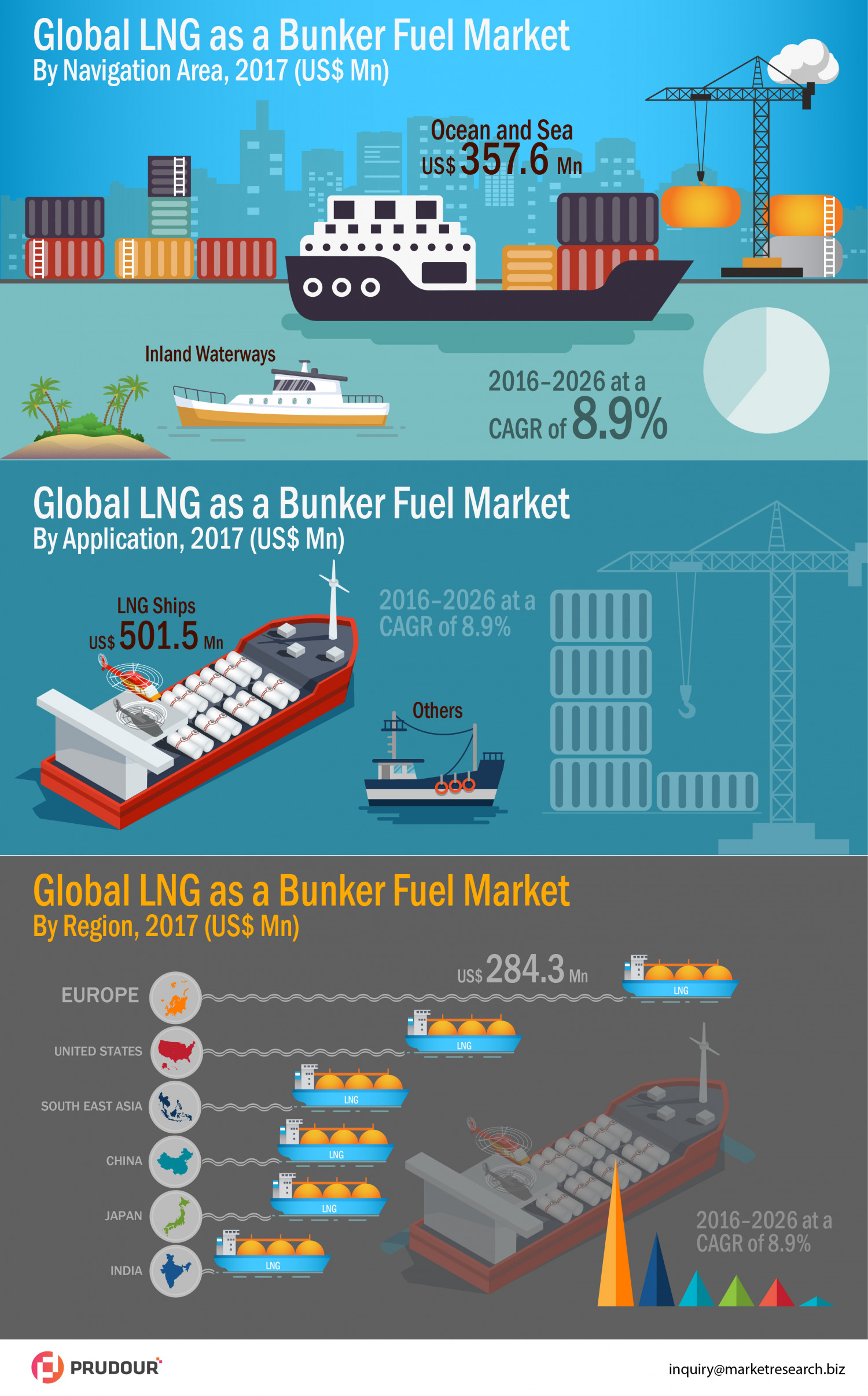 LNG as Bunker Fuel Market- An Outlook to the Future Global Opportunities Infographic