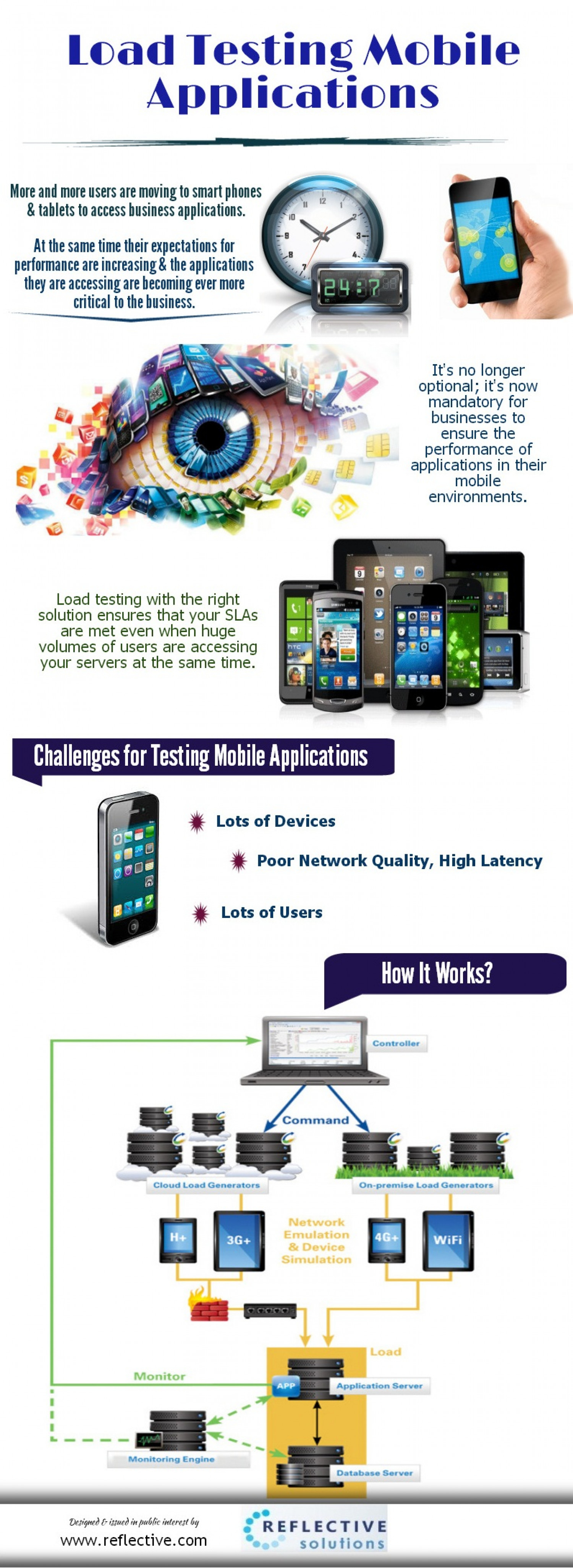 Load Testing Mobile Applications Infographic