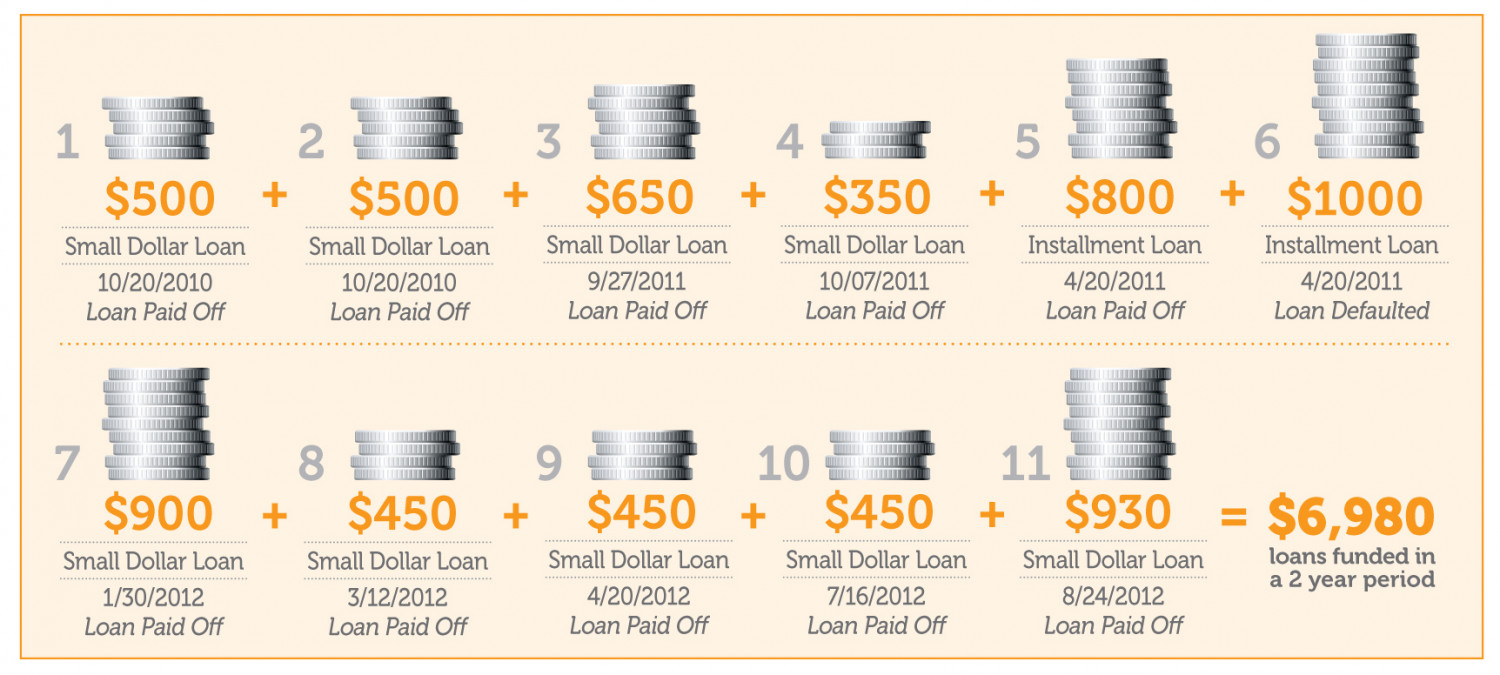 Loan History of a Non-Prime Consumer Infographic