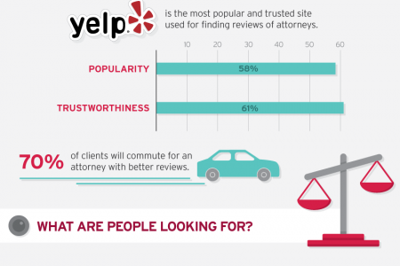 Local Business Listings for Lawyers Infographic