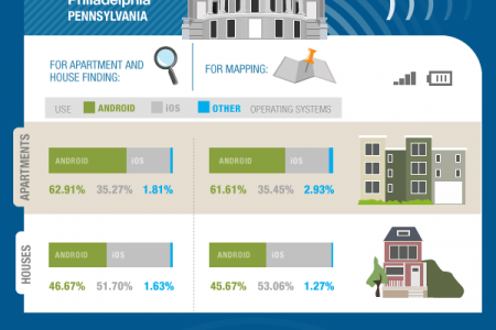 Local Mobile Wars Infographic