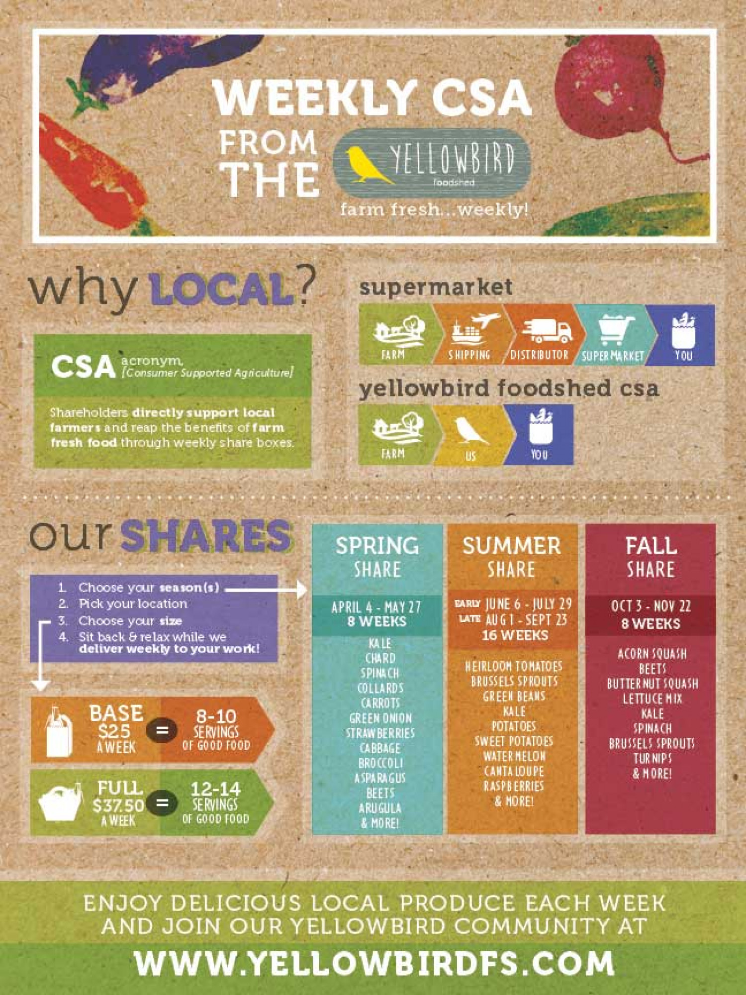 Local organic produce Infographic