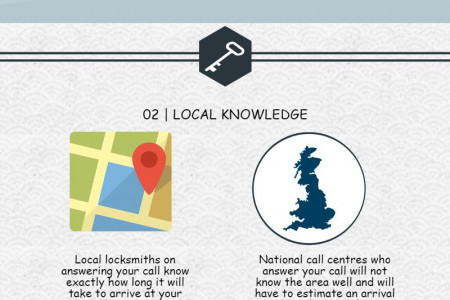 Local versus national Locksmith Infographic
