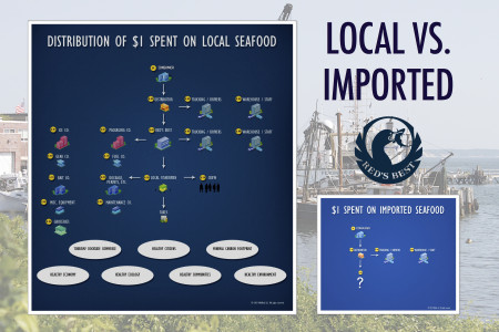 Local vs. imported seafood Infographic