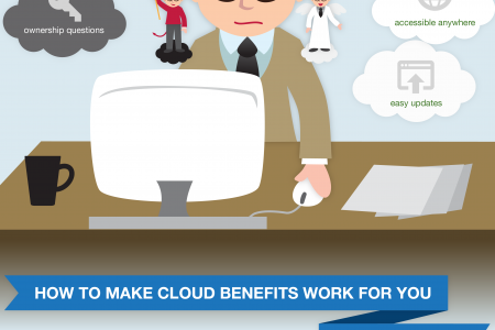 Lockbox on Cloud Security: Risks vs. Rewards  Infographic