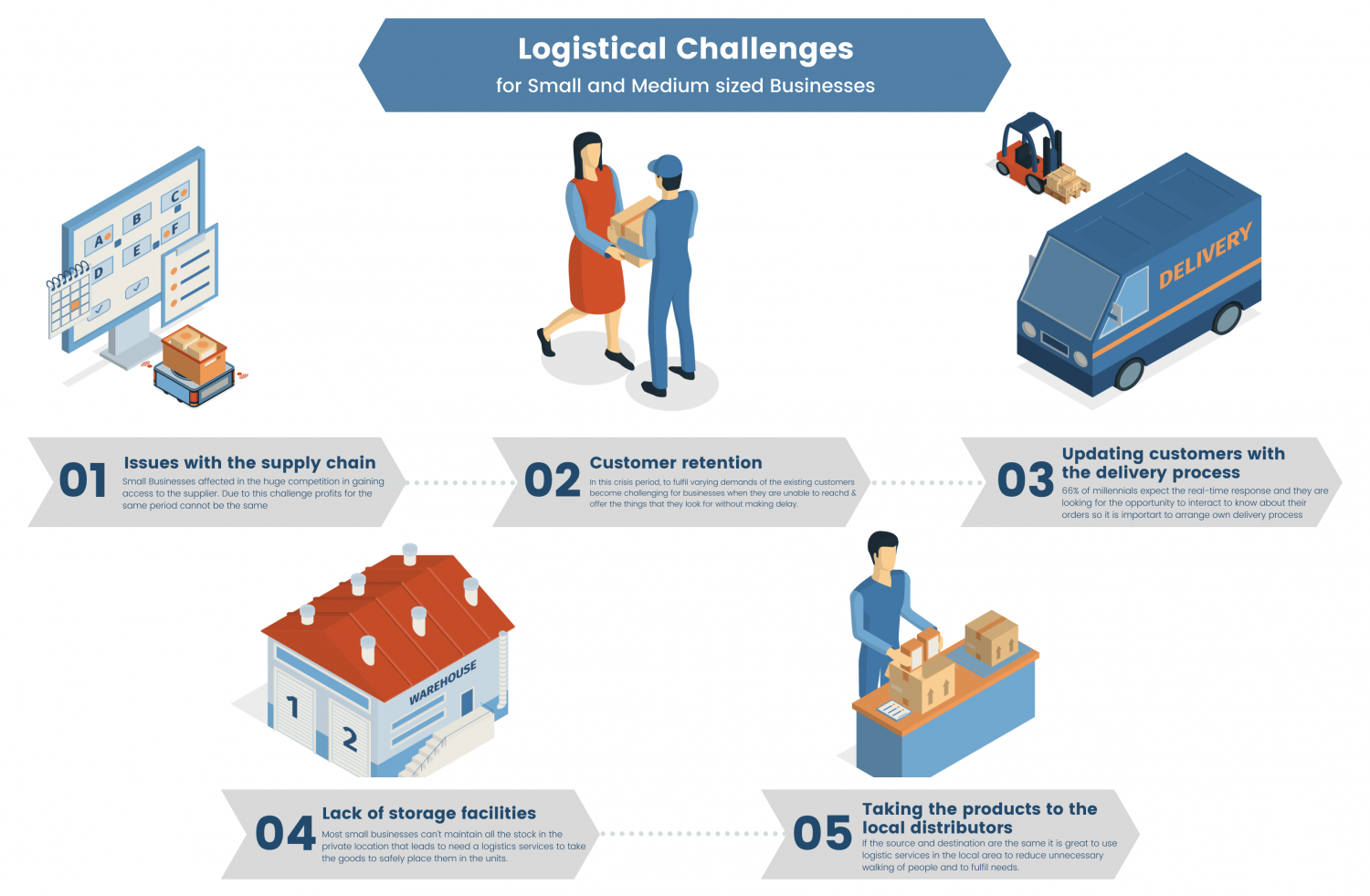 Logistical Challenges that Small & Medium-sized Businesses are Facing in 2020 Infographic