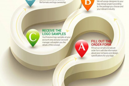 Logo Desaign Process at Logo Design Pros Infographic