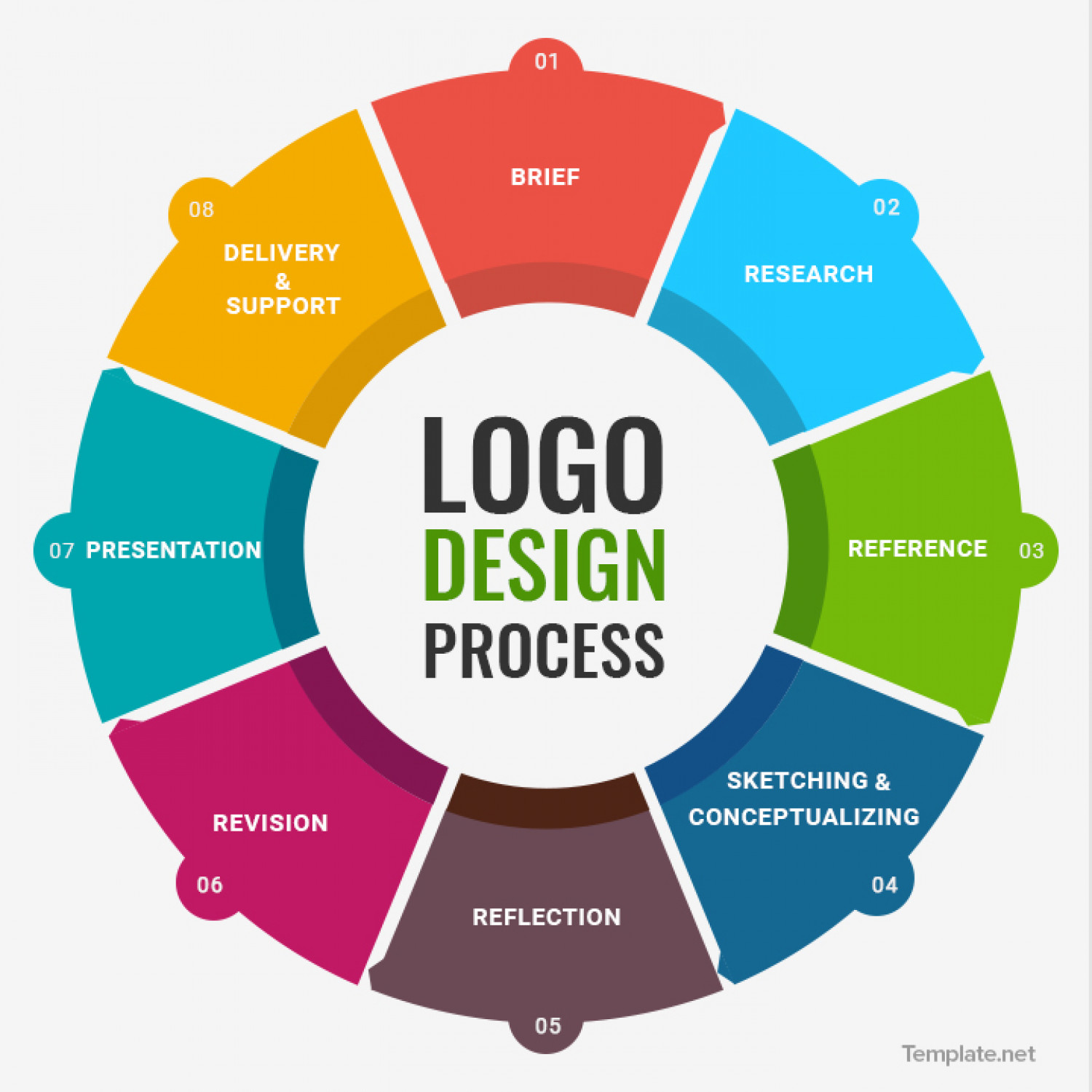 Logo Design Process Infographic on Behance