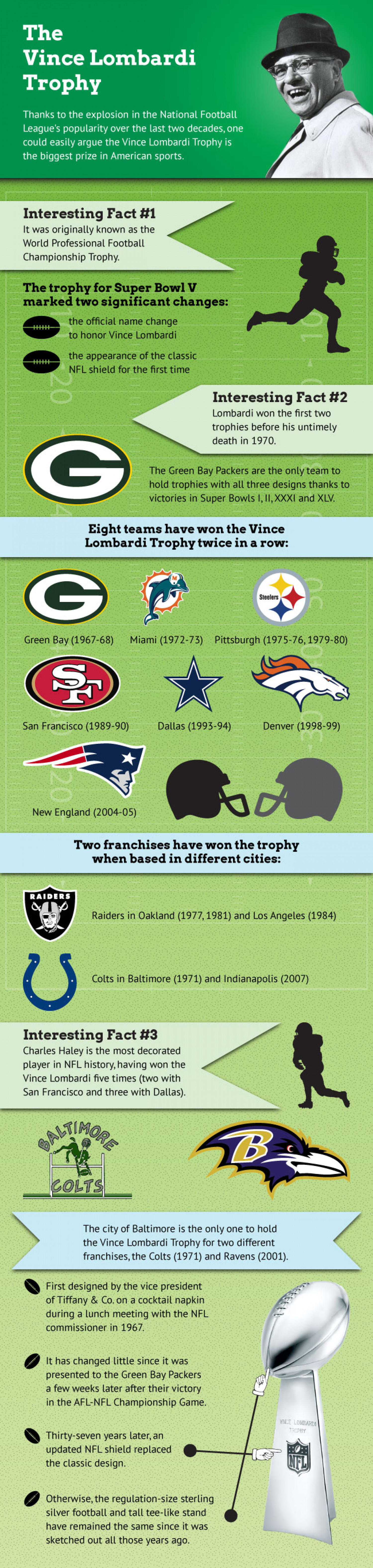 Lombardi Trophy Infographic