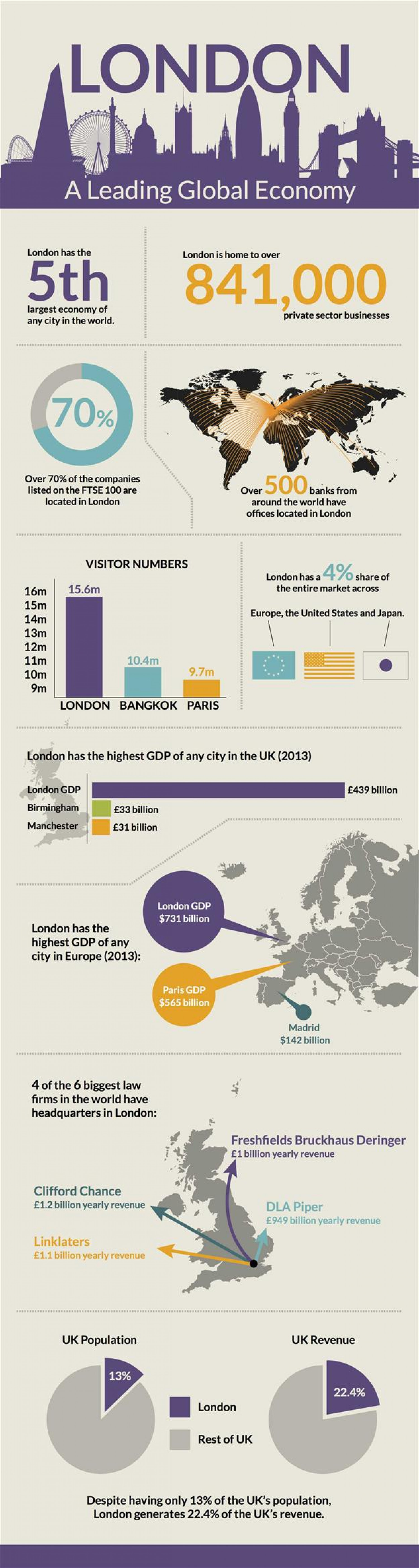 London: A Leading Global Economy Infographic
