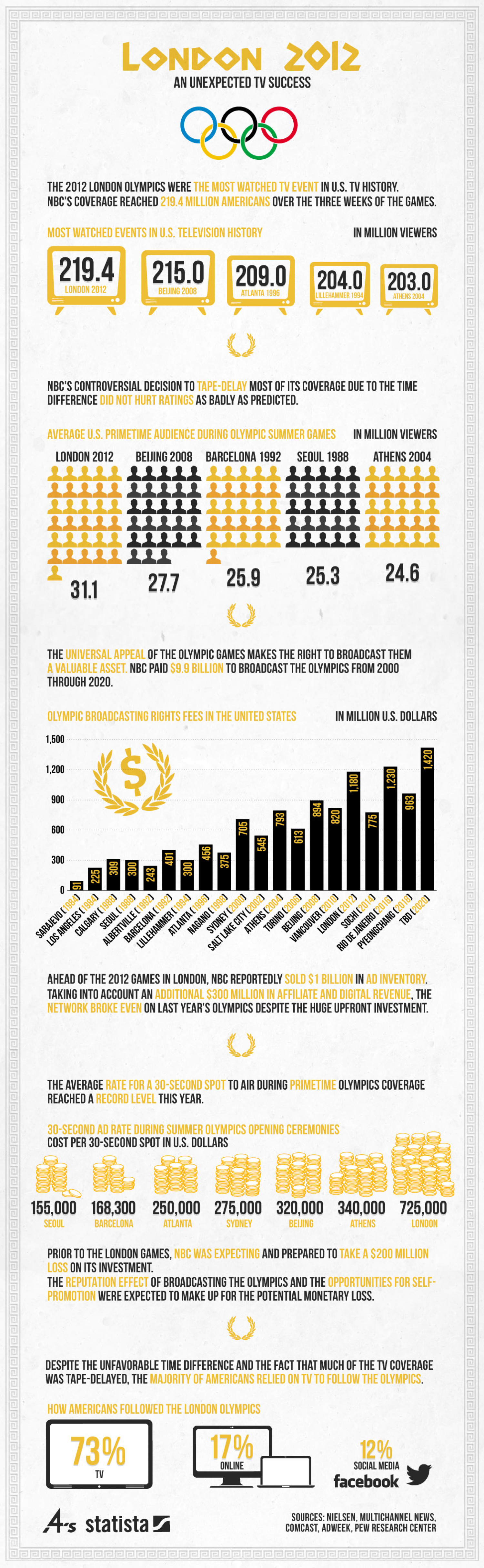 London 2012 - An Unexpected TV Success Infographic