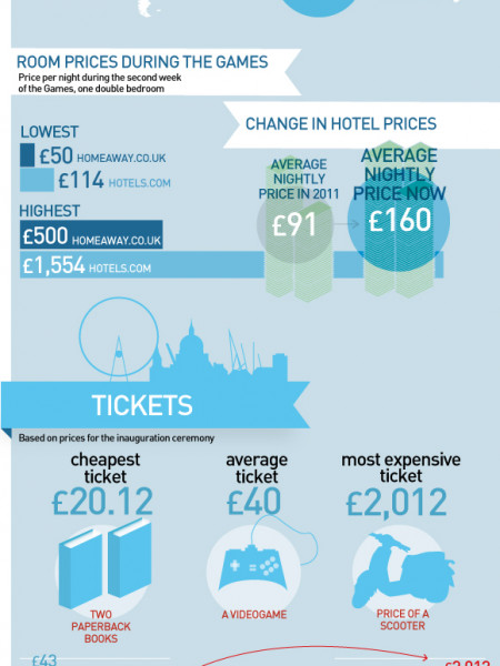 London 2012 infographic Infographic